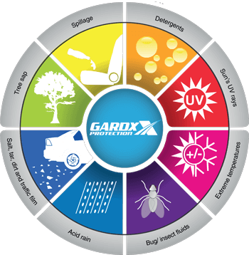 GardX protects against...